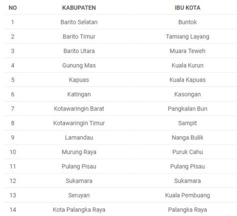 Nama Kabupaten dan Kota di Kalimantan Tengah