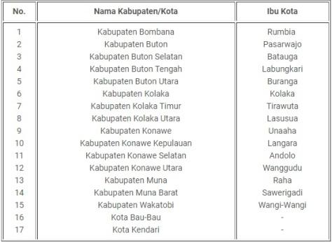 Nama Kabupaten dan Kota