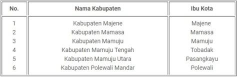 Tabel 6 Provinsi Sulawesi Barat