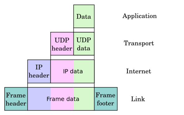Internet protocol suite andhikas blog 1024px udpencapsulationg ccuart Images