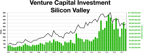 1280px-Silicon_Vally_Venture_Capital_investment
