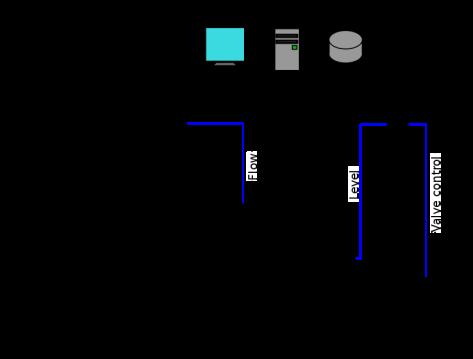 791px-SCADA_schematic_overview-s.svg