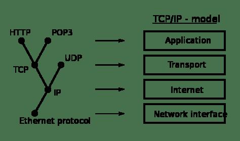800px-Internet_layering.svg