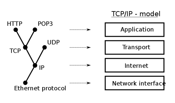 Computer network andhikas blog communications protocols ccuart Image collections