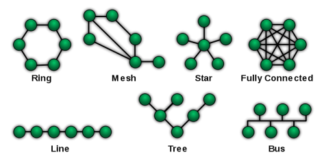 800px-NetworkTopologies.svg