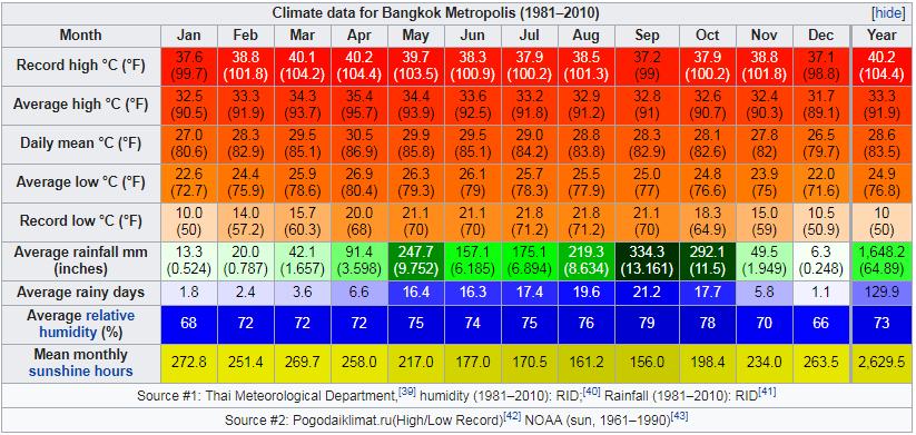 Climate data for Bangkok Metropolis