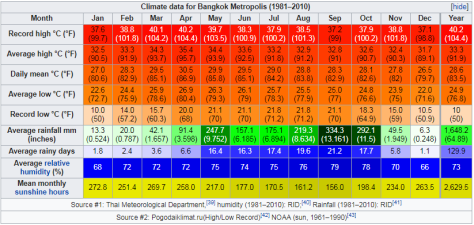 Climate data for Bangkok Metropolis