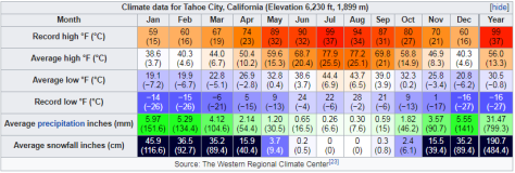 Climate data for Tahoe City