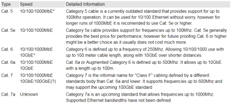 Common Ethernet Categories