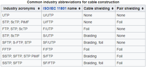 Common industry abbreviations for cable construction