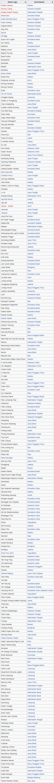 Daftar lagu daerah Indonesia