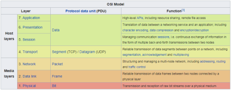 Description of OSI layers