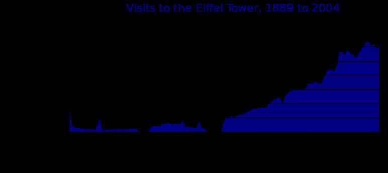 Eiffel_Tower_Visitors.svg