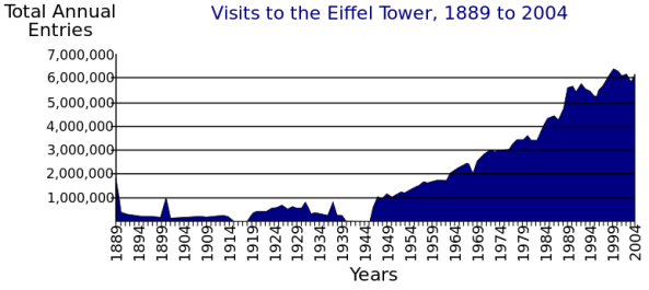 Eiffel_Tower_Visitors.svg