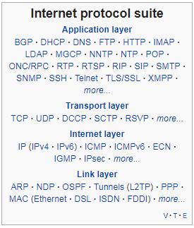 Internet protocol suite andhikas blog internet protocol suite ccuart Images