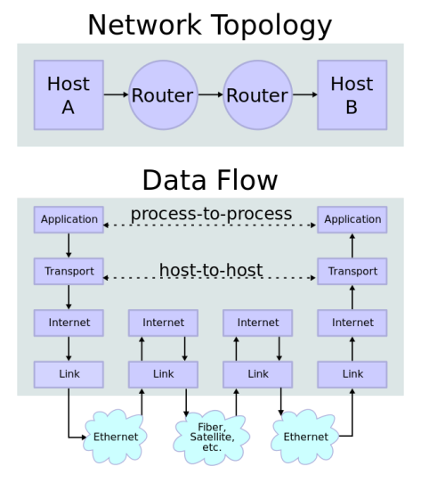 IP_stack_connections.svg