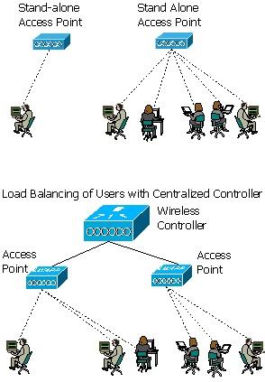 loadbalancing