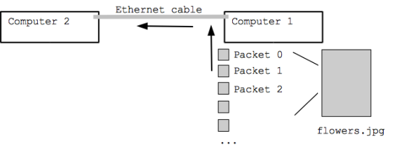 network-packets