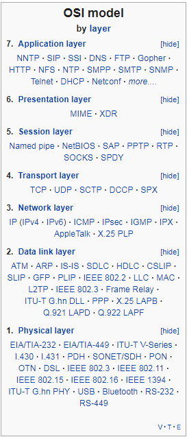 OSI model by Layer