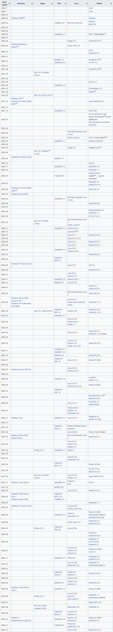 Timeline of Operating Systems 2000S
