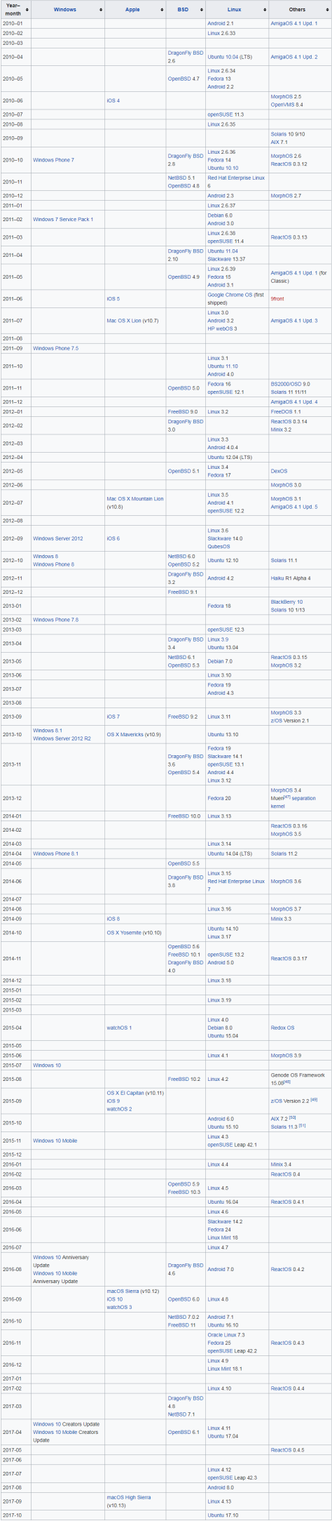 Timeline of Operating Systems 2010S