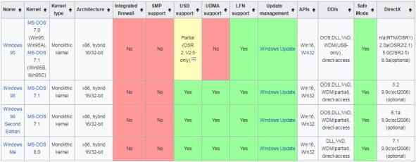 Windows 9x TECH