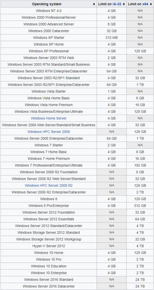 Windows NT MEMORY