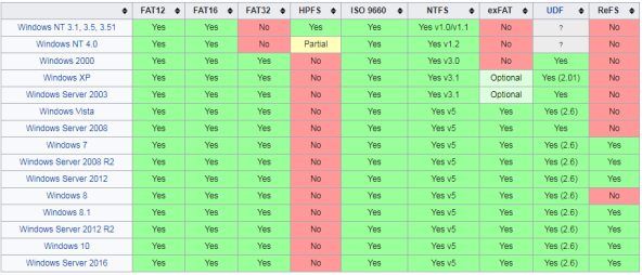 Windows NT SUPPORT