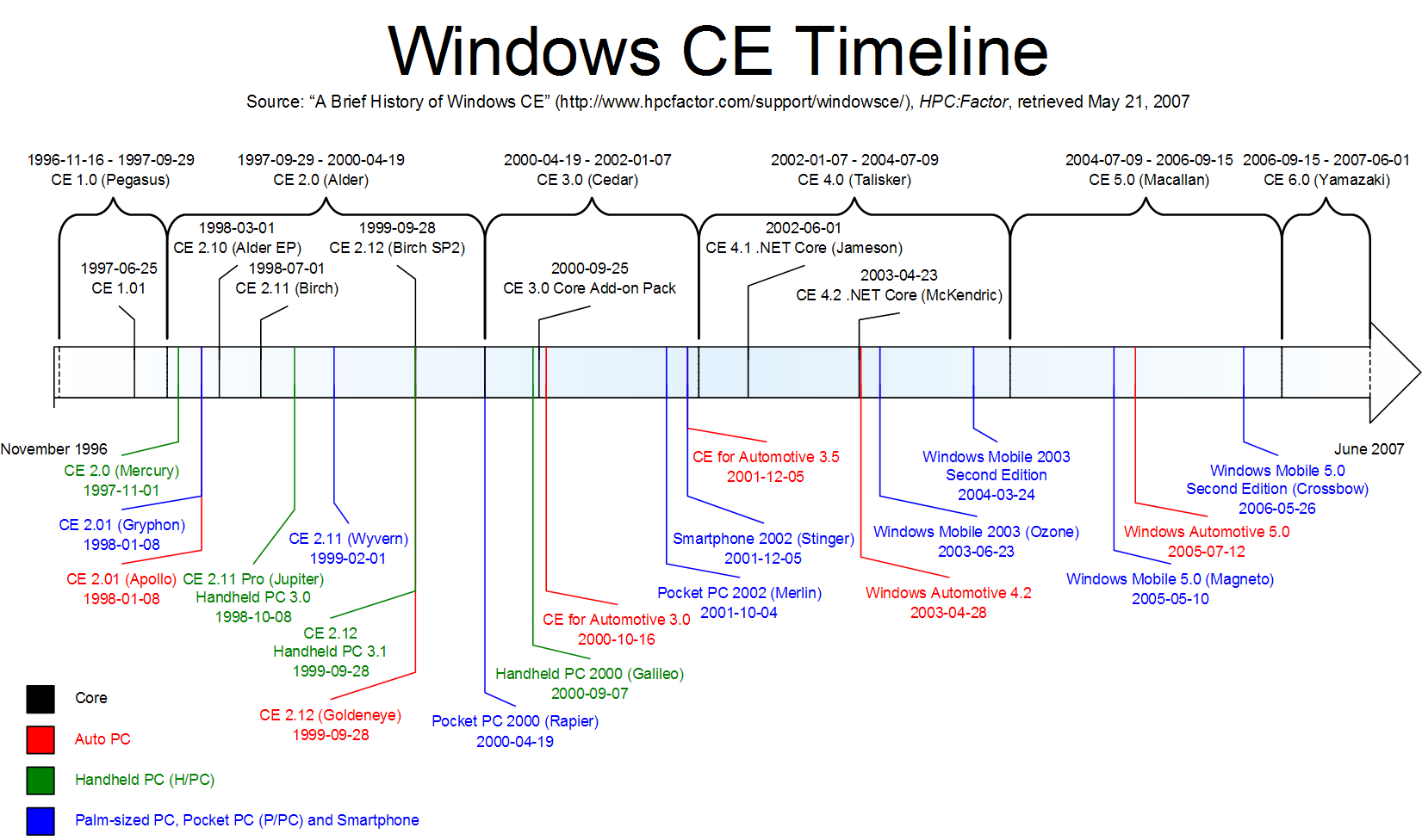 Windows_CE_Timeline