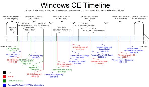 Windows_CE_Timeline