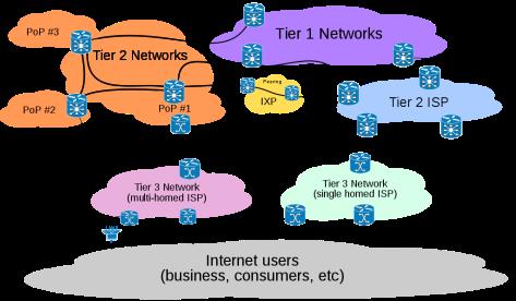 1024px-Internet_Connectivity_Distribution_&_Core.svg