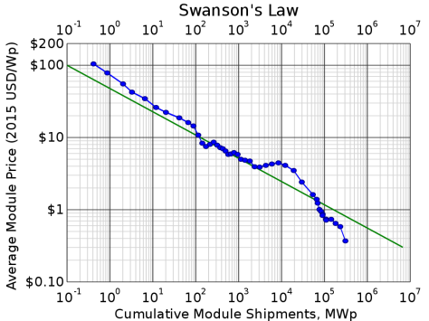 1024px-Swansons-law.svg