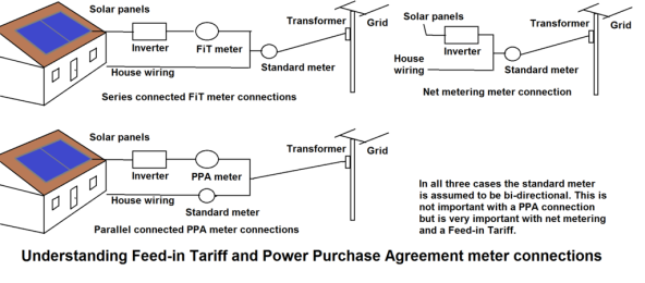 Feed-in_Tariff_meter_connections