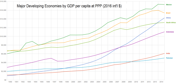 Graph_of_Major_Developing_Economies_by_Real_GDP_per_capita_at_PPP_1990-2013
