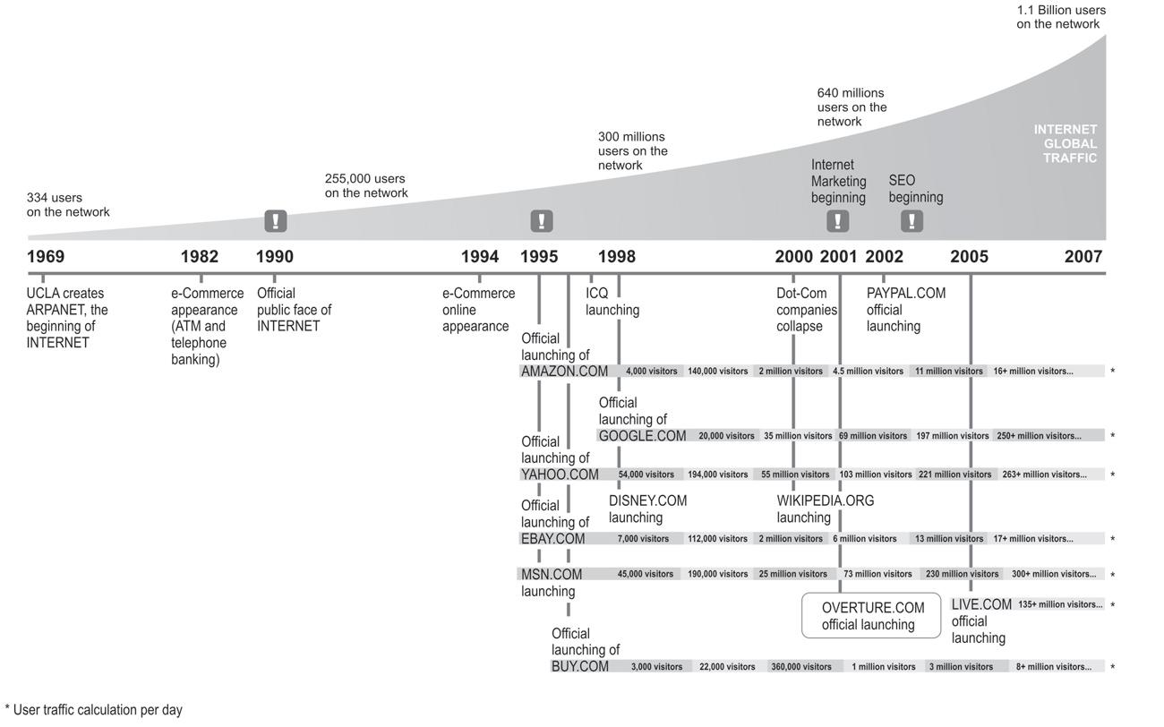 internet_timeline