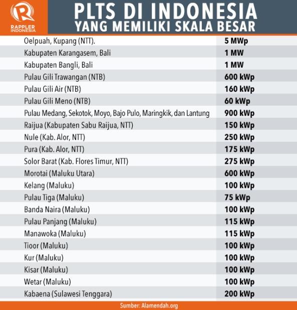 plts-di-indonesia-yang-memiliki-skala-besar_482C059B9B3E4C12ADA6BBE5869C9B21