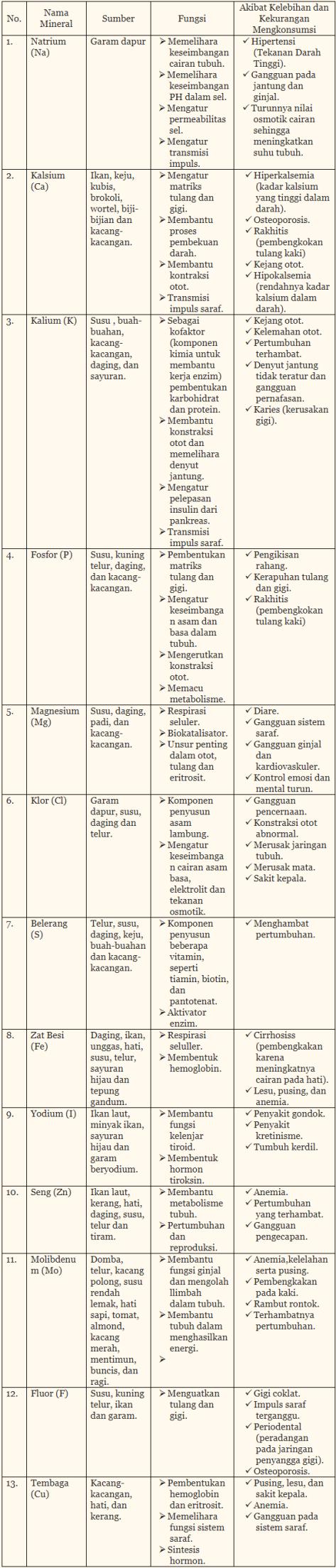 Tabel Mineral Beserta Fungsi dan Akibatnya