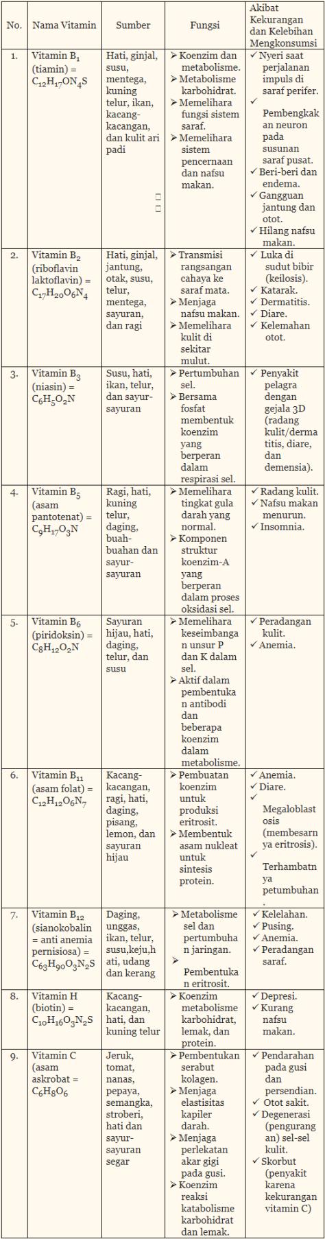 Tabel Vitamin Beserta Fungsi dan Akibatnya Larut Dalam Air