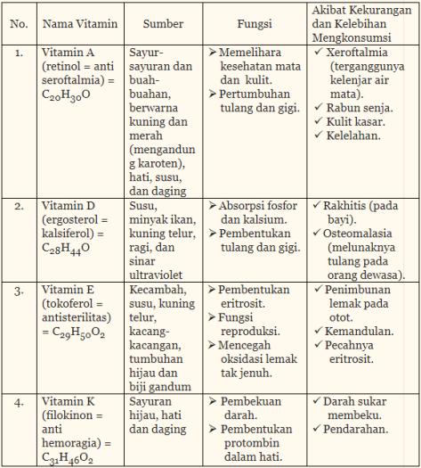 Tabel Vitamin Beserta Fungsi dan Akibatnya Tidak Larut Dalam Air