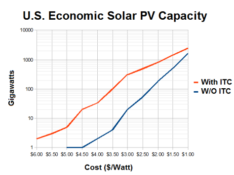 US_Economic_Solar_PV_Capacity_vs_Installation_Cost