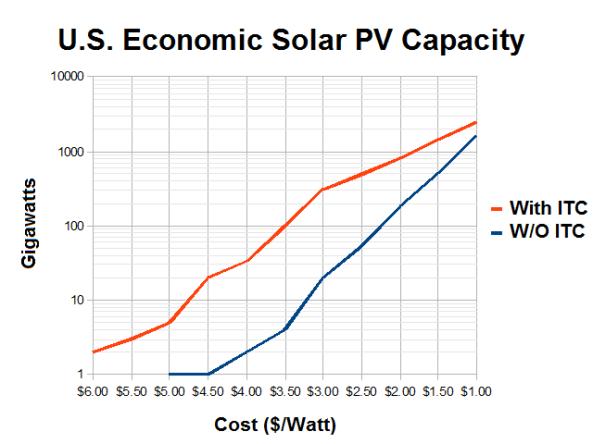 US_Economic_Solar_PV_Capacity_vs_Installation_Cost
