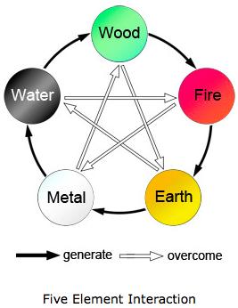 five-element3