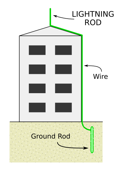 Lightning-rod-diagram.svg