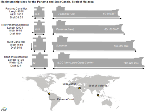 Panama_canal_lock_sizes