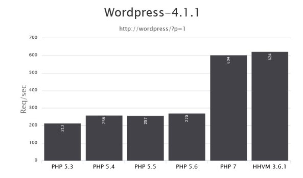 php-7-benchmarks-update-php-version