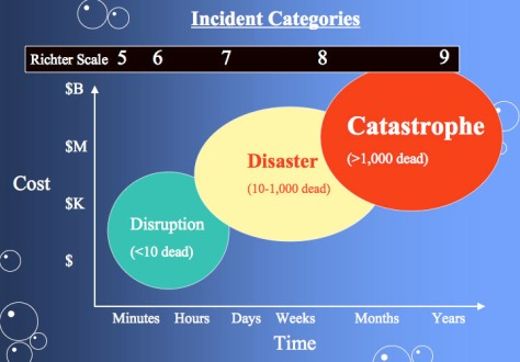 Earthquake_severity
