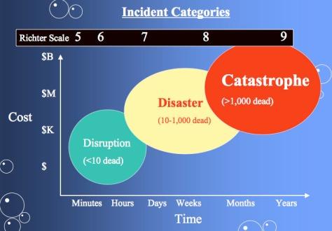 Earthquake_severity