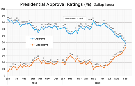 1024px-Moon_Jae-in_Presidential_Approval_Rating.svg