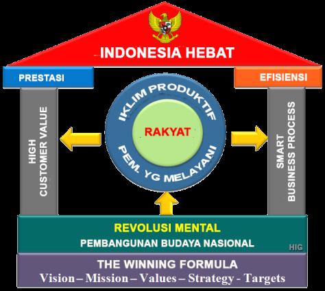 KONSEP INDONESIA HEBAT
