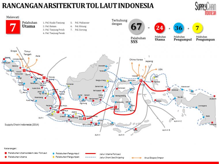 rancangan-arsitektur-tol-laut-indonesia-02-07-2015-5599c5d3579773b307f680a9